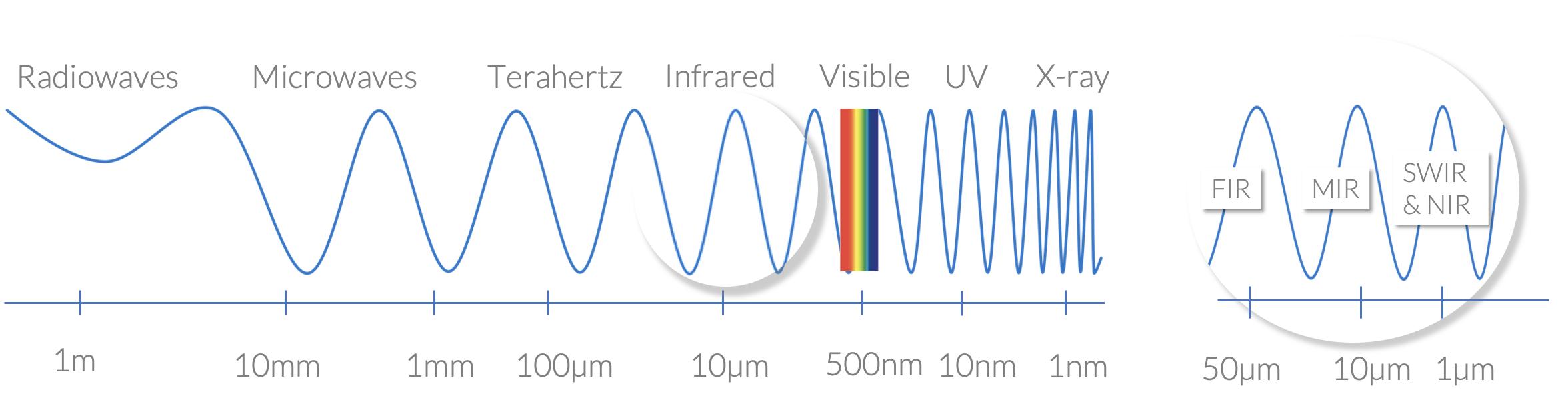 Terahertz, the last frontier of photonics.